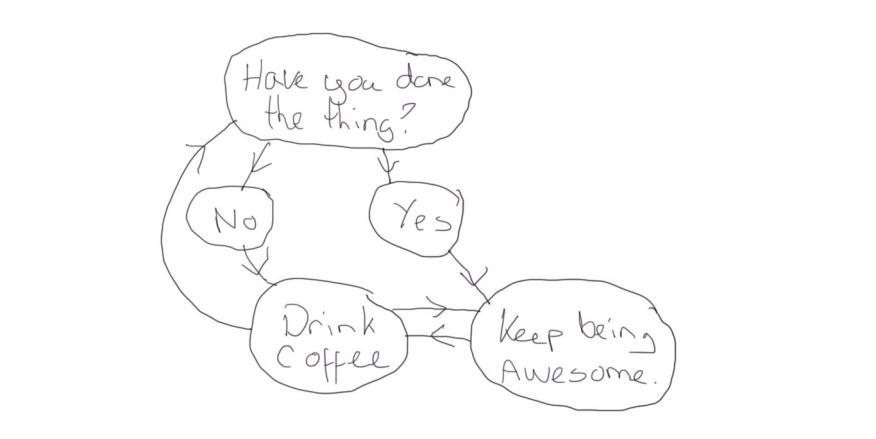 CaffeineDrivenDevelopment1